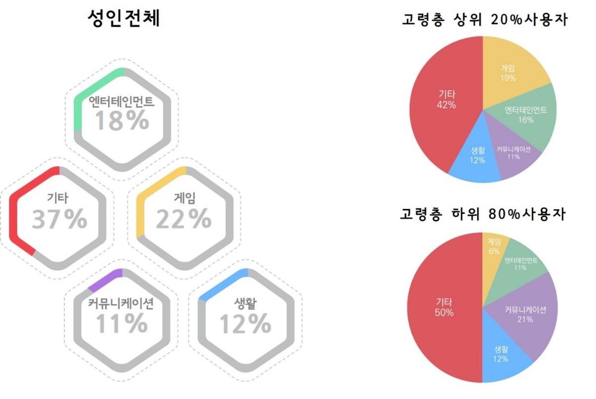 [보도자료] 스마트한 노인들이 몰려온다, 모바일 뱅킹 이용하는 한국의 실버 세대!