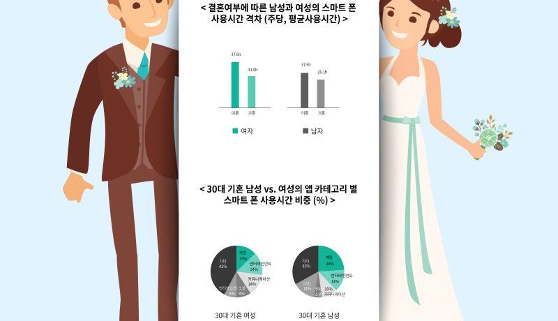 [통계실태조사] 스마트폰 사용패턴으로 알아보는 부부탐구생활!