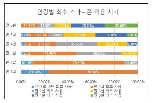 """영유아 스마트폰 약 59.3% 사용中…연세대 바른ICT연구소 """"사용시기 점점빨라져"""""""