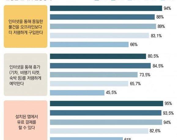 """˝스마트폰 활용능력 따른 정보격차 커… 고령층 위한 지원 필요"""""""
