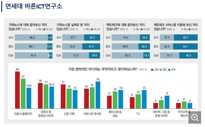 """""""진보가 '가짜뉴스'에 더 민감하고 '팩트체크' 서비스 이용률 높아"""""""