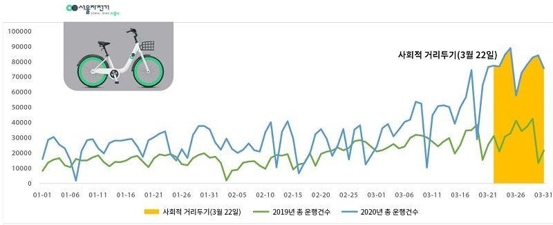 고강도 사회적 거리두기 때 '따릉이' 이용자 1.7배 증가