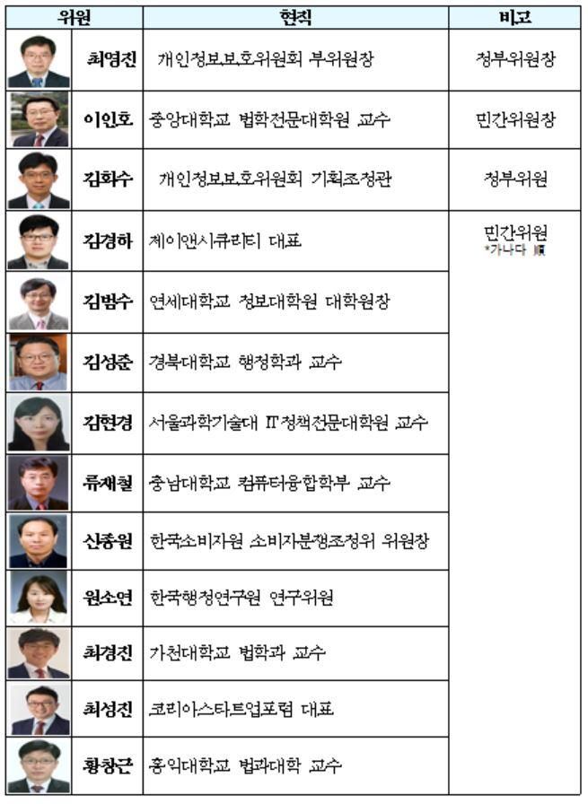 김범수 바른ICT연구소장, 개인정보보호위원회 규제심사위원회 위원 위촉